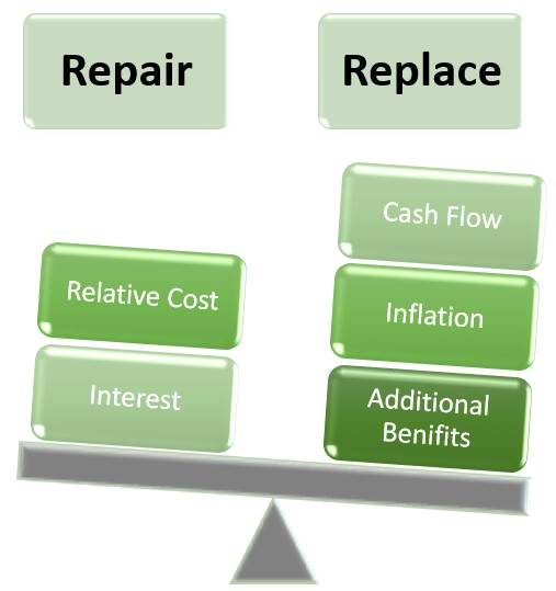 Reserve Fund Planning – Is it Always Better to Defer Major Expenditures?